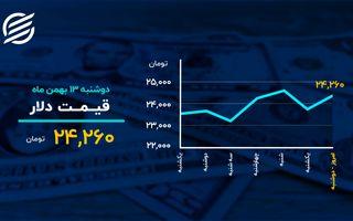 دمای بازارها در ۱۳ بهمن