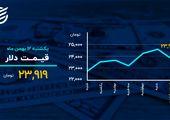 دمای بازارها در ۱۲ بهمن