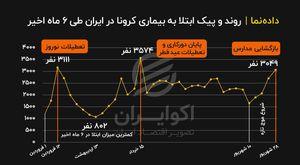 روند و پیک ابتلا به بیماری کرونا در ایران طی 6 ماه اخیر