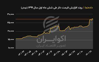 روند افزایش قیمت دلار طی ۶ ماه اول سال۱۳۹۹( تومان )