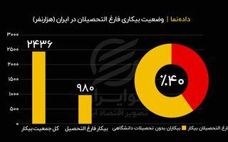 بیکاری فارغالتحصیلان به روایت آمار