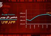 دمای بازارها در ۷ بهمن