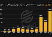 میزان یارانه ۴۵۵۰۰ تومانی در صورت فروش بنزین به قیمت صادراتی