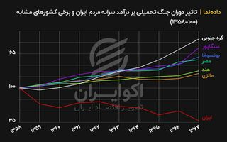 تاثیر دوران جنگ تحمیلی بر درآمد سرانه مردم ایران و برخی کشورهای مشابه
