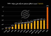 مقایسه حداقل دستمزد در ایران با کشورهای دیگر