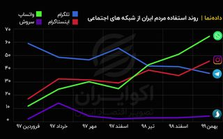 روند استفاده مردم ایران از شبکههای اجتماعی