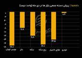 ریزش دسته جمعی بازارها در دی ماه