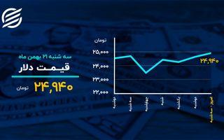طلای جهانی در بالاترین رقم هفته گذشته