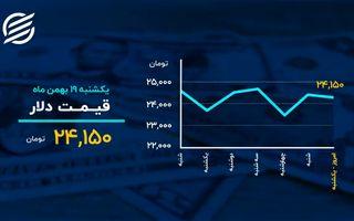 دمای بازارها در ۱۹ بهمن