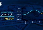 بیت کوین در آستانه ۵۰ هزار دلار