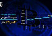 دمای بازارها در ۱۵ بهمن