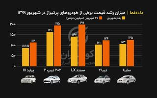 روند جهش قیمت خودرو در یکماه