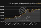 روند افزایش قیمت دلار در شش ماه نخست سال ۹۹