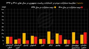 مقایسه مشارکت مردم در انتخابات ریاست جمهوری در سال های ۱۴۰۰ و ۱۳۹۶