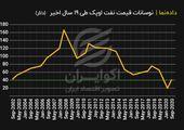 نوسانات قیمت نفت اوپک طی 19 سال اخیر (دلار)