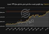 روند افزایش قیمت سکه طی شش ماه اول سال 1399 (تومان)